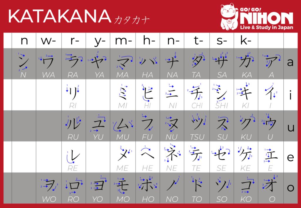 English katakana chart NEW