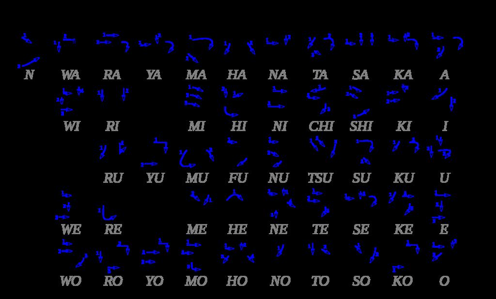 Katakana alphabet