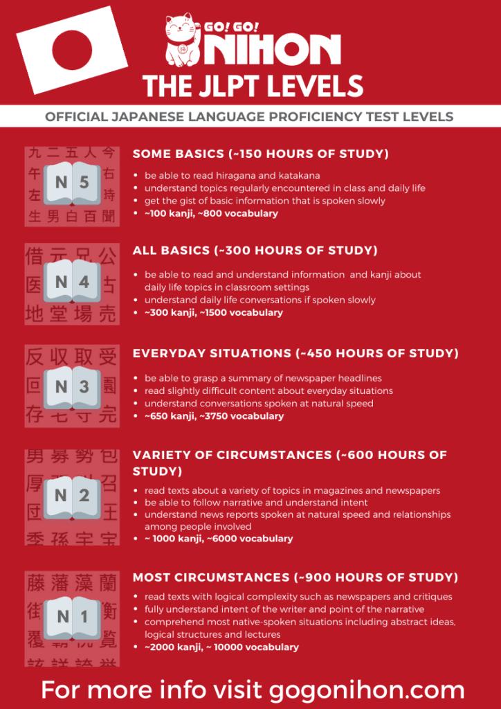 JLPT levels infographic English