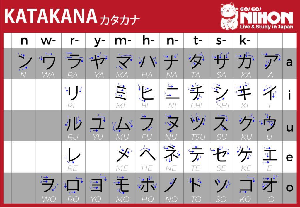 Katakana table
