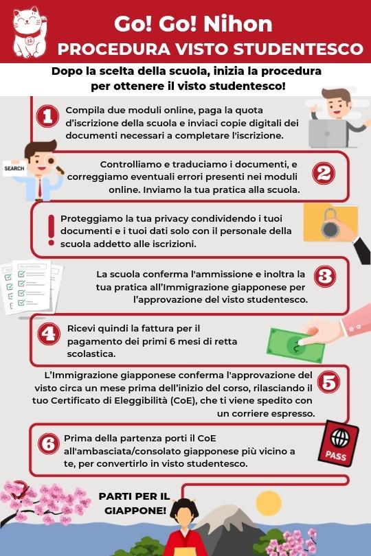 Processo di iscrizione per il visto studentesco