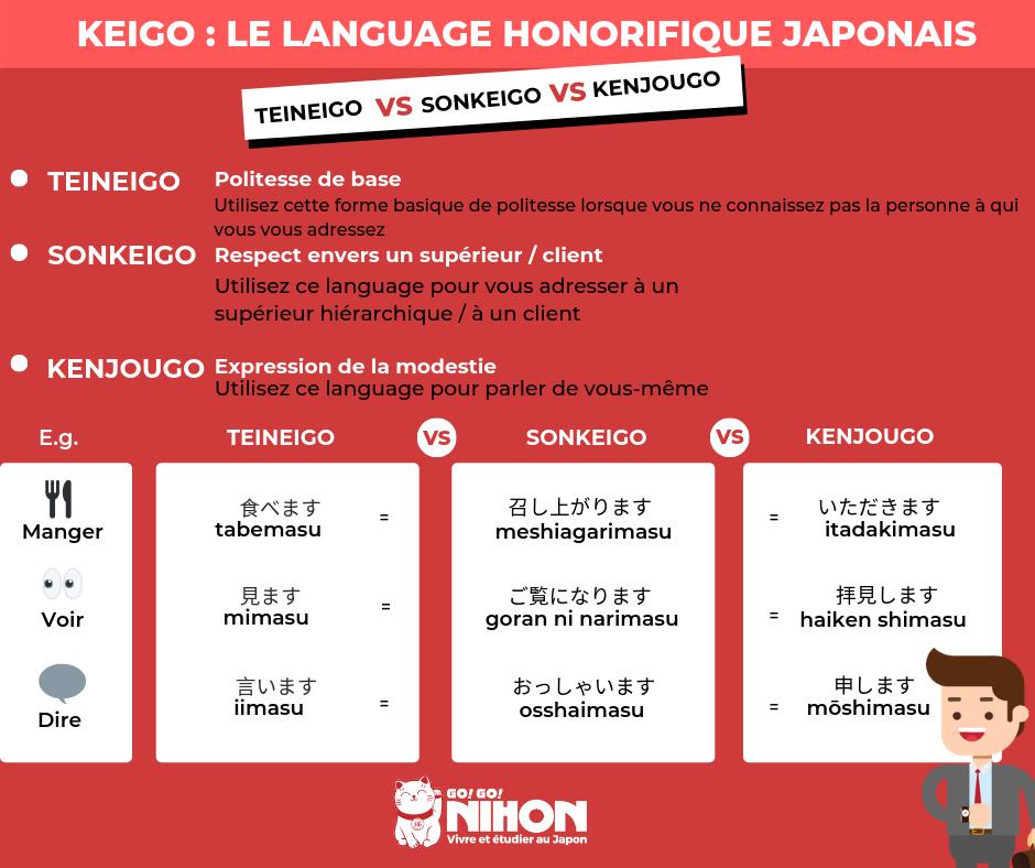 langage honorifique japonais Keigo