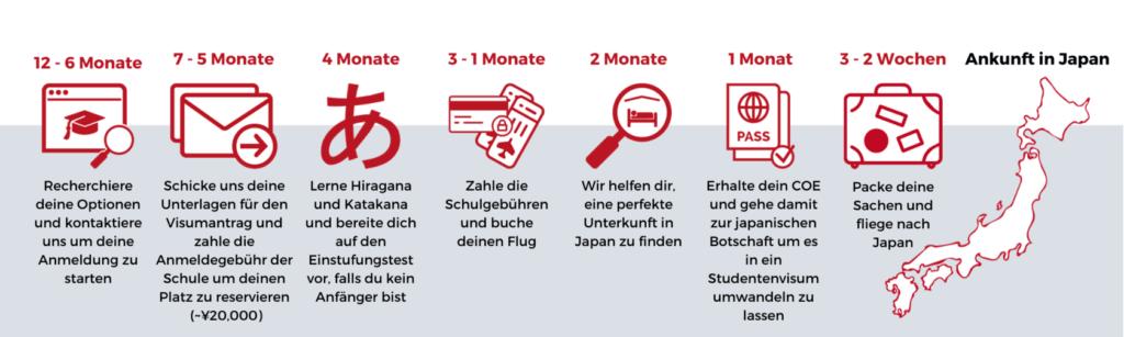 New application timeline German