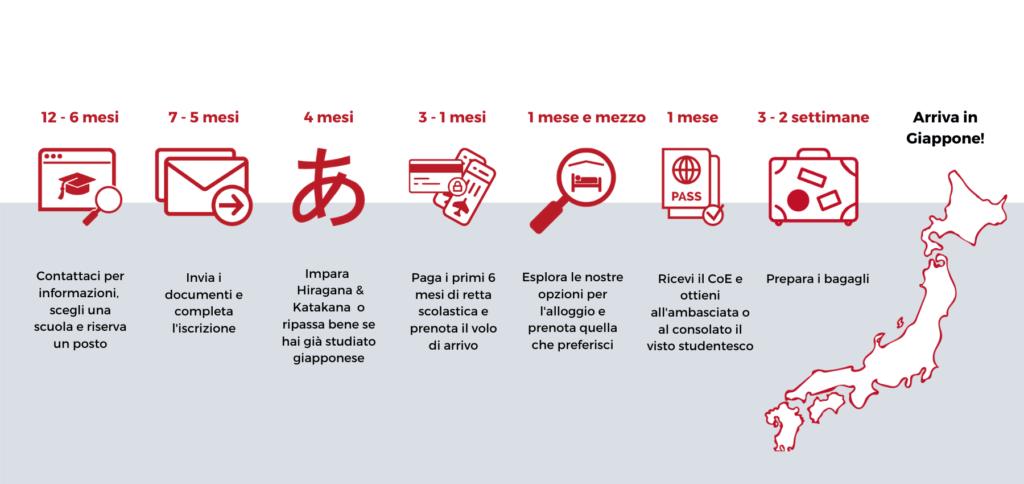 New application timeline Italian