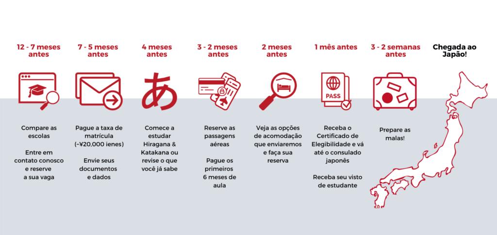 New application timeline Portuguese