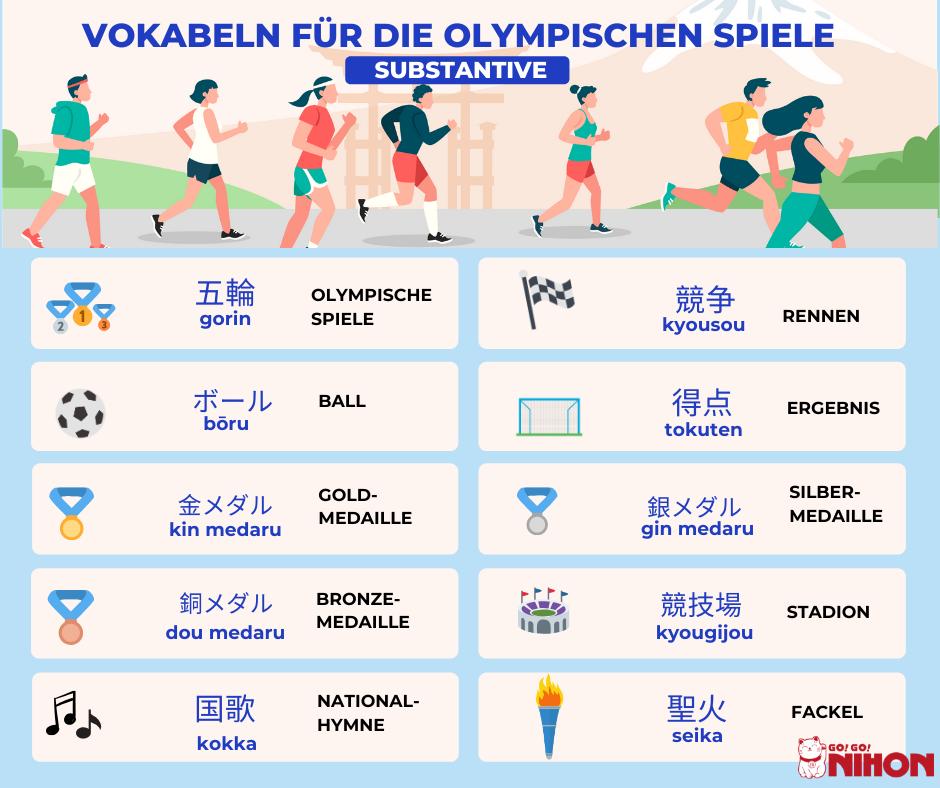 Vokabeln für die Olympischen Spiele
