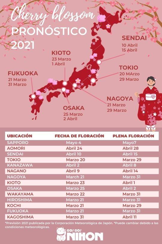 2021 cherry blossom forecast infographic Spanish