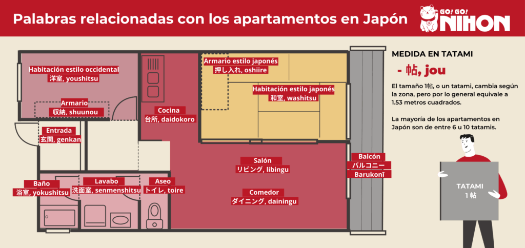 Words for Japanese apartment SP