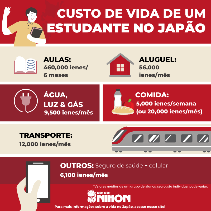 Cost of living in Tokyo Portuguese