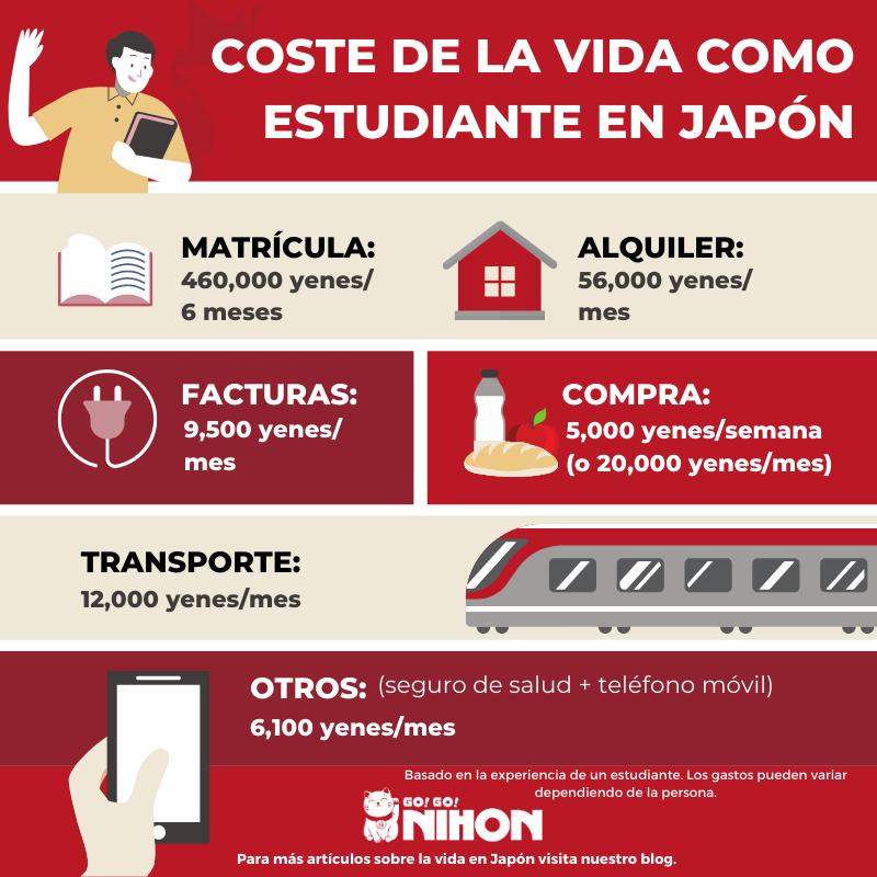 Coste de vida como estudiante en Japón