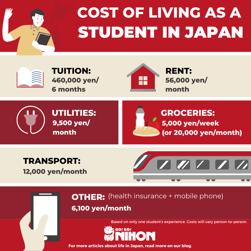 Cost to live in Tokyo as student EN
