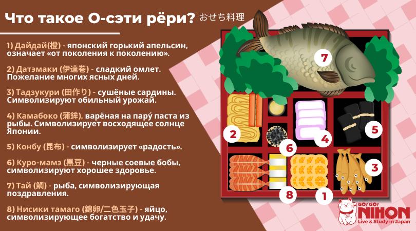 osechi ryori infographic russian