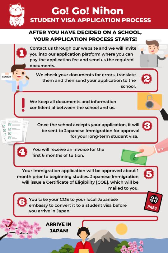 student visa application timeline process