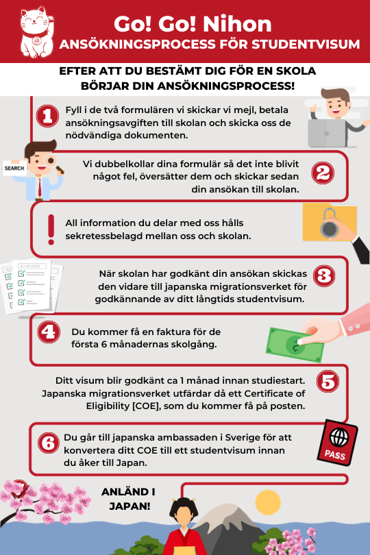 Visa application process infographic Swedish