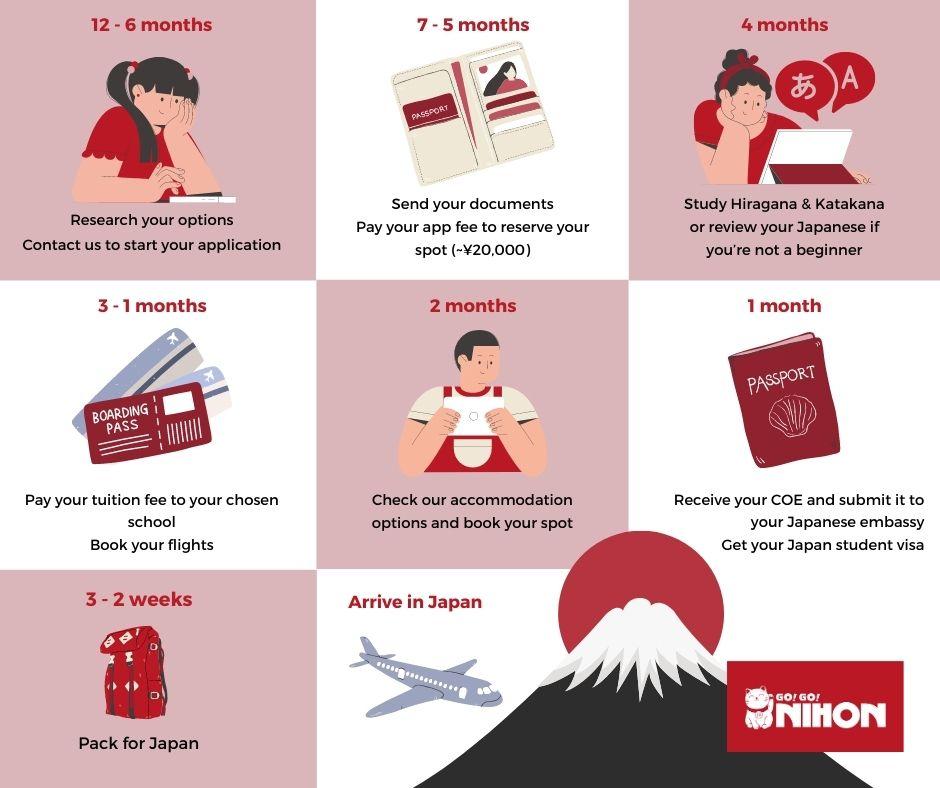 study in Japan timeline
